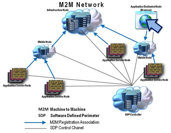 m2m_network